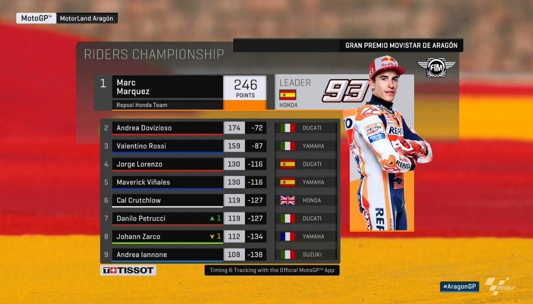 MotoGP Aragon: Marquez besiegt Dovizioso, Lorenzo stürzt