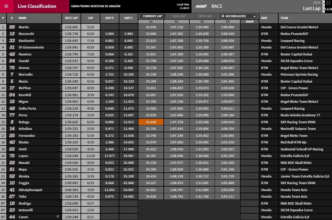 Moto3 Aragon - @ www.motogp.com
