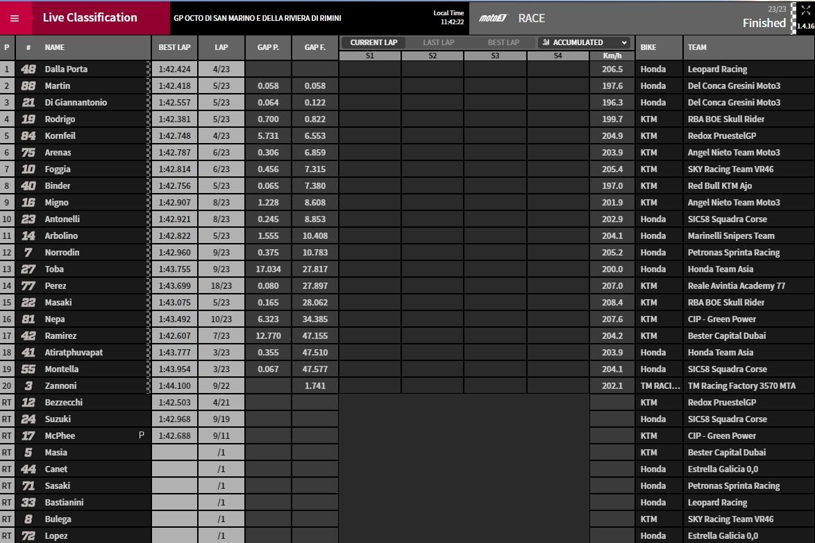 Moto3 Misano 2018 - @www.motogp.com