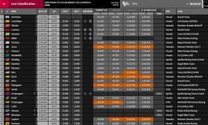 MotoGP FP1 Misano - @ www.motogp.com