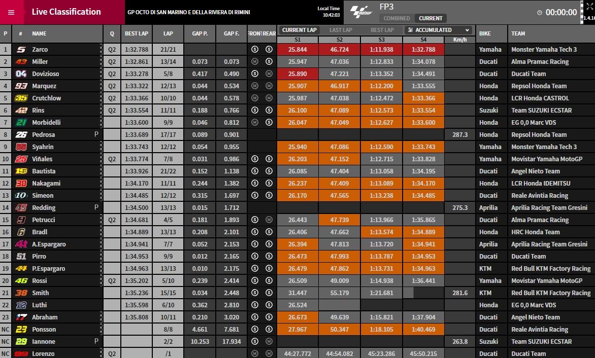 MotoGP Misano FP3 - @www.motogp.com