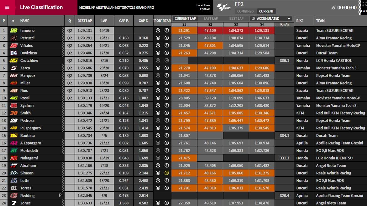 MotoGP FP2 Phillip Island - ©www.motogp.com