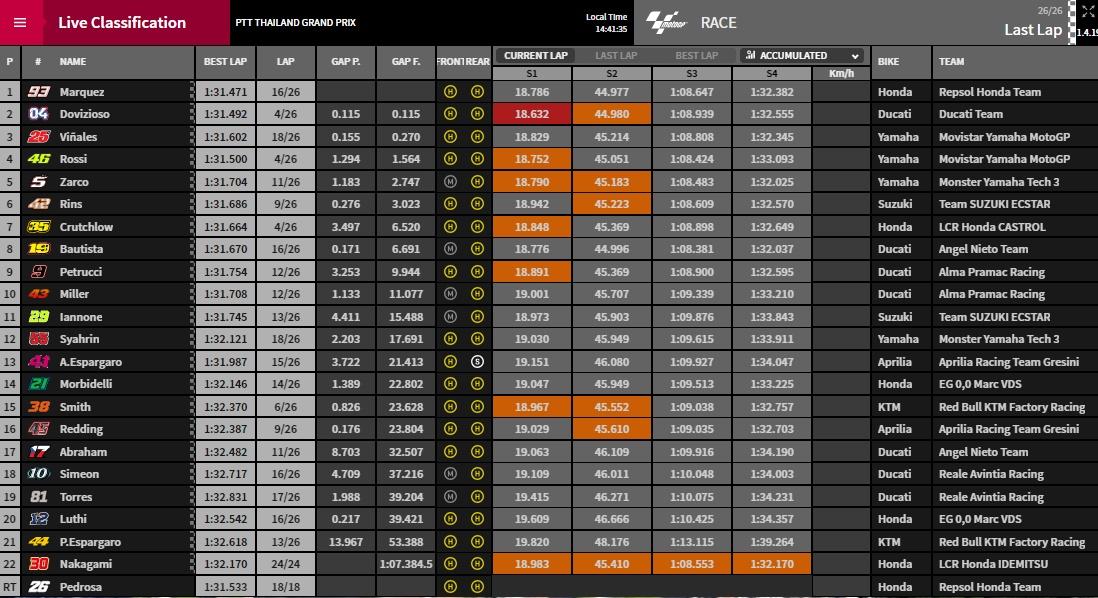 MotoGP Thailand - © www.motogp.com