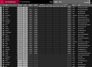 Moto2 Buriram - ©www.motogp.com