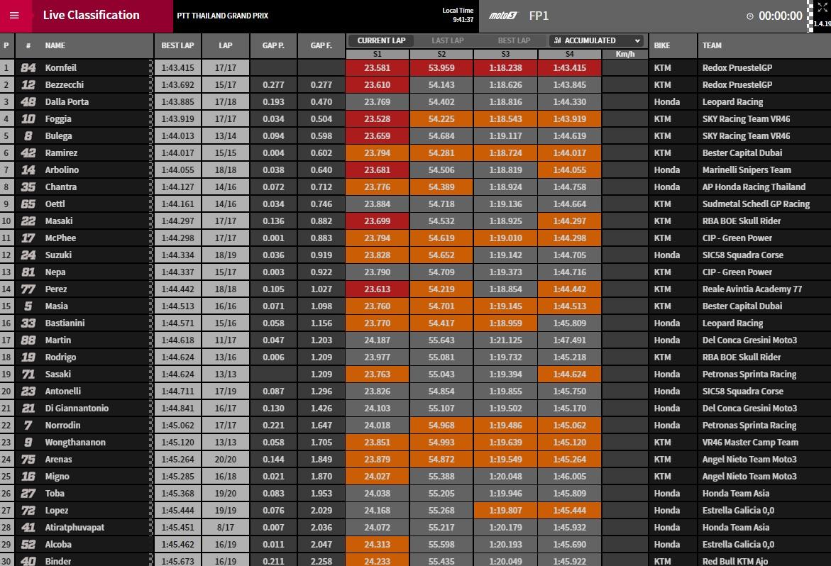 MotoGP FP1 Buriram - ©www.motogp.com