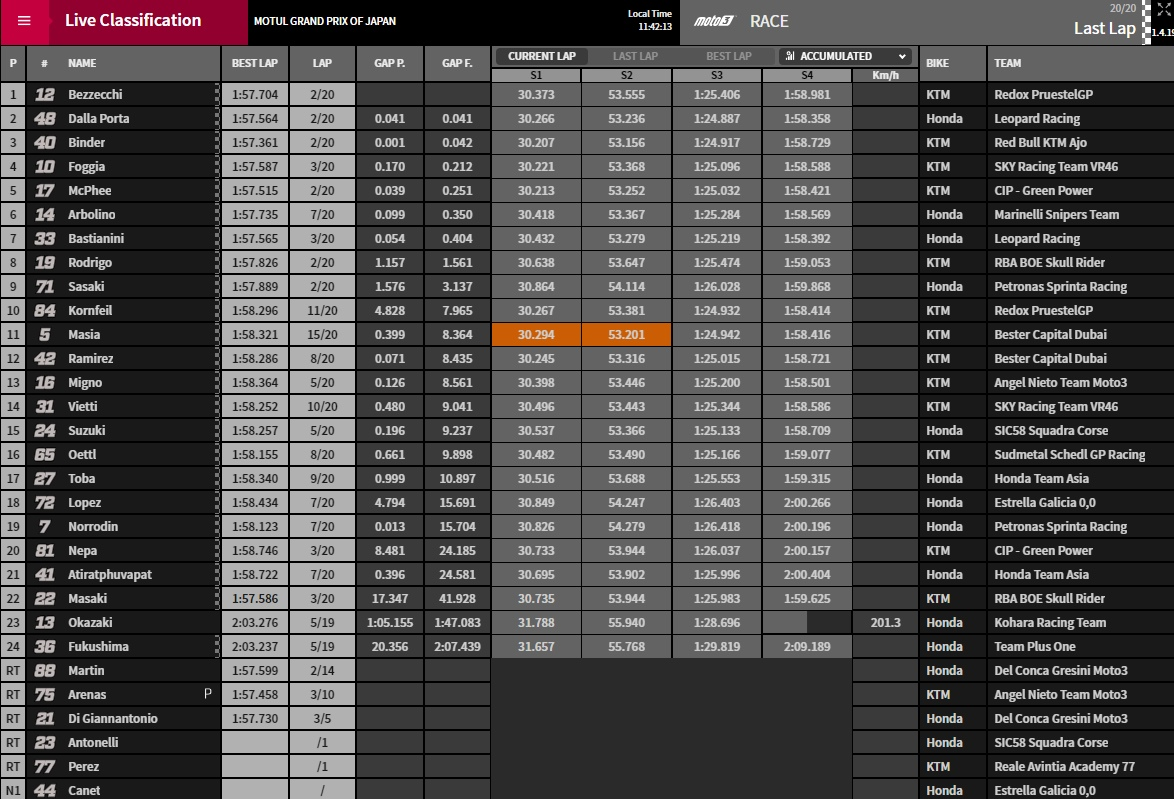 Moto3 Ergebnis Motegi - ©www.motogp.com