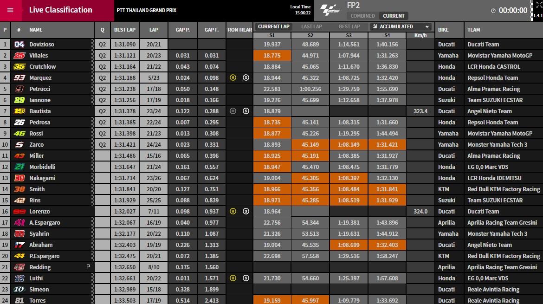 MotoGP FP2 Buriram - ©www.motogp.com