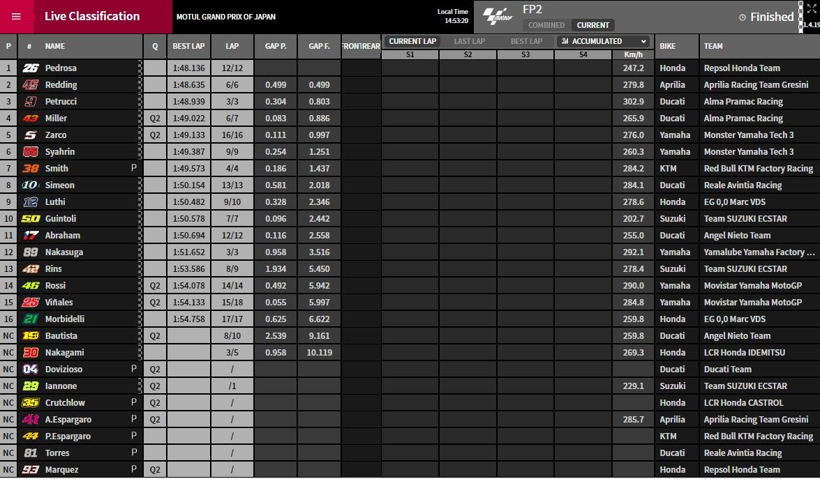MotoGP FP2 Motegi - ©www.motogp.com