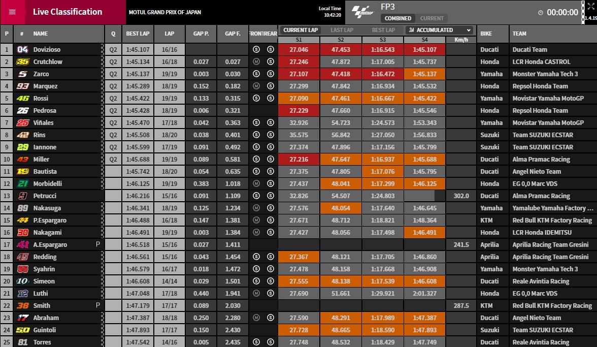 MotoGP FP3 Motegi - ©www.motoGP.com