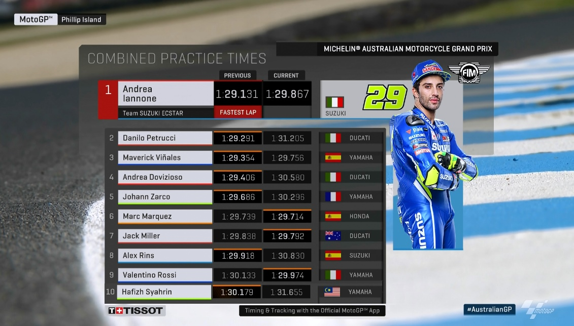MotoGP kombinierte Zeiten nach FP3 Phillip Island - ©www.motogp.com
