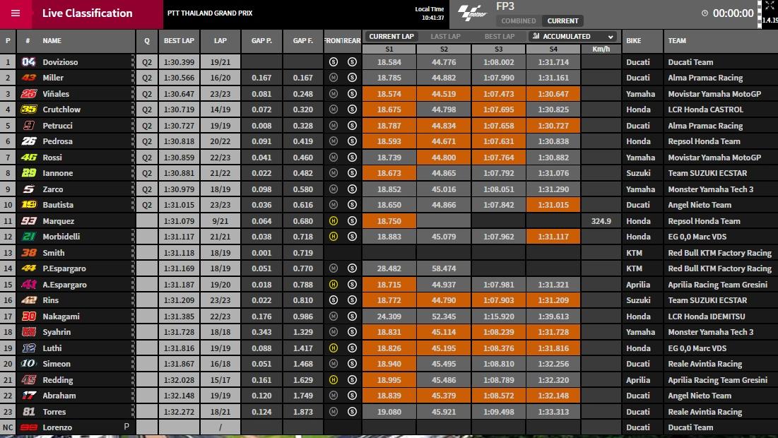 MotoGP Buriram FP3 - ©www.motogp.com