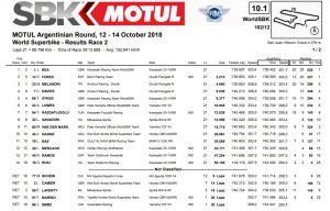 SBK Argentinien, Ergebnisse Race2 - ©www.motogp.com