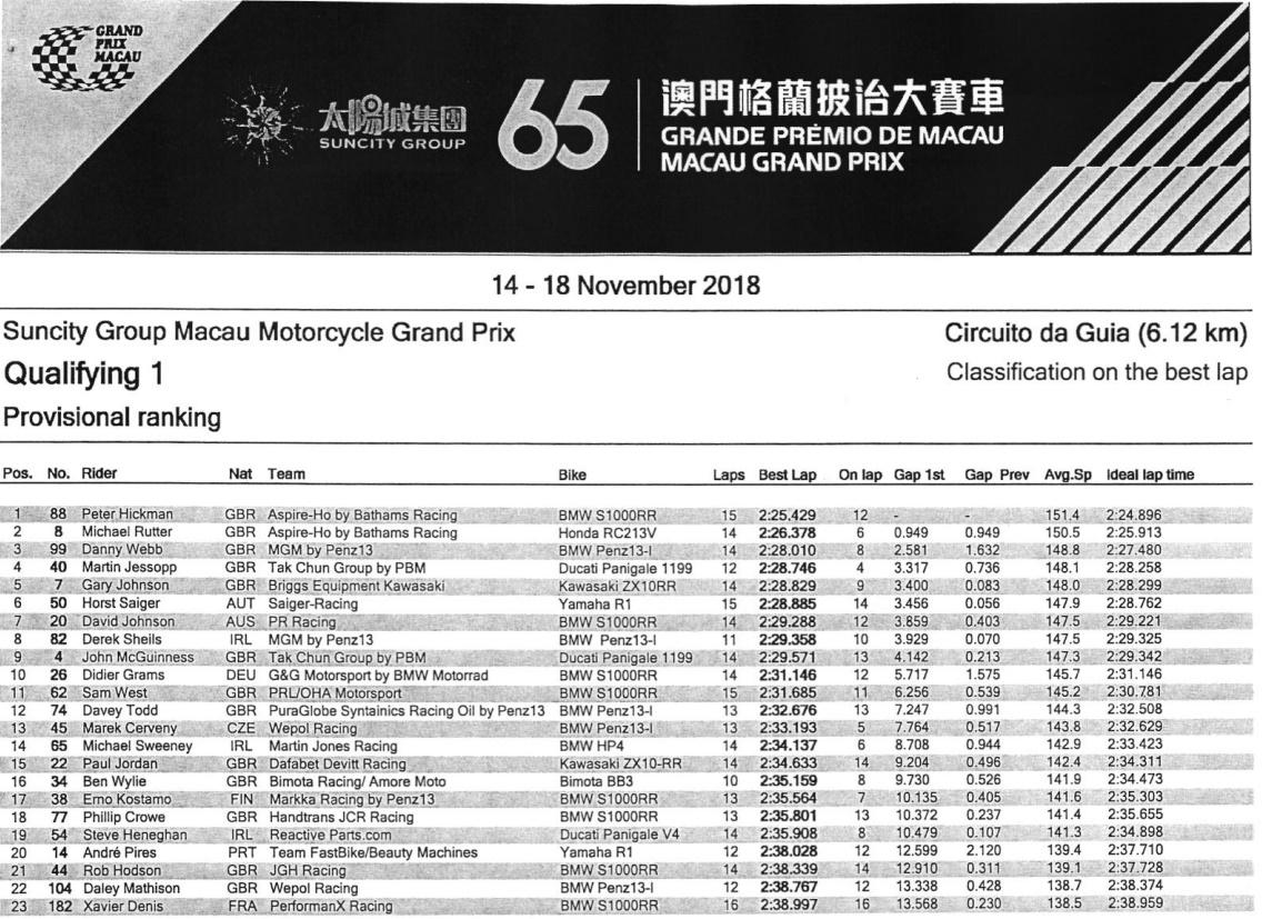 Macau 2018 Ergebniss Quali1 - @ www.macau.grandprix.gov.mo
