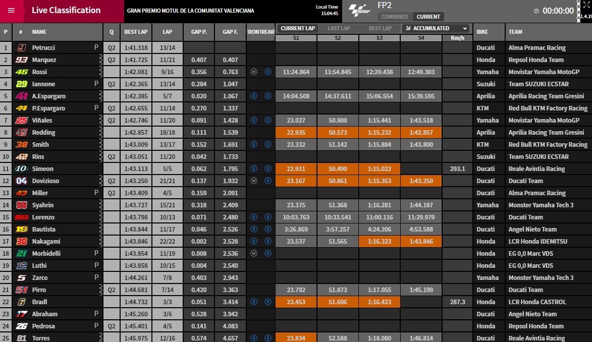 MotoGP FP2 Ergebnisse - @www.motogp.com
