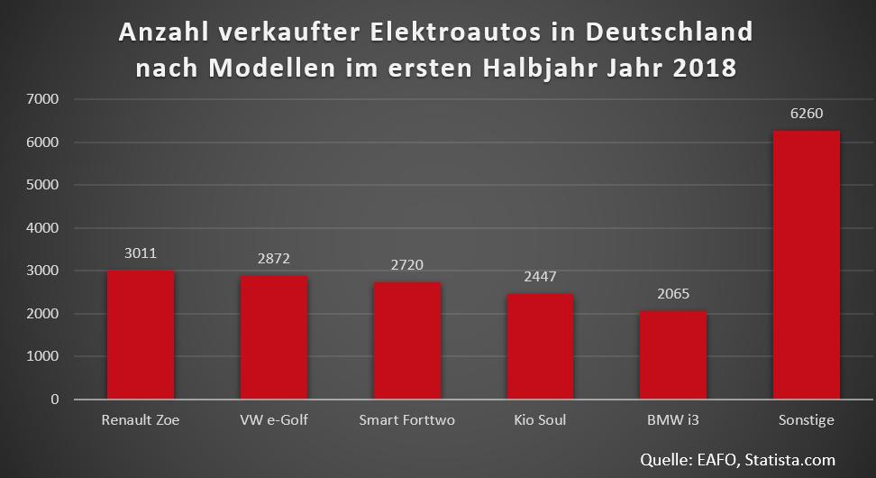 Statistik über die Anzahl verkaufter Elektroautos in Deutschland nach Modellen im ersten Halbjahr 2018