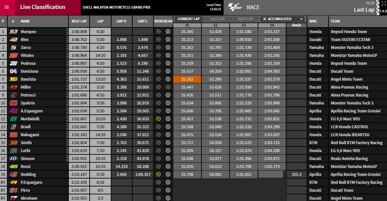 MotoGP Sepang Ergebnisse - © www.motogp.com