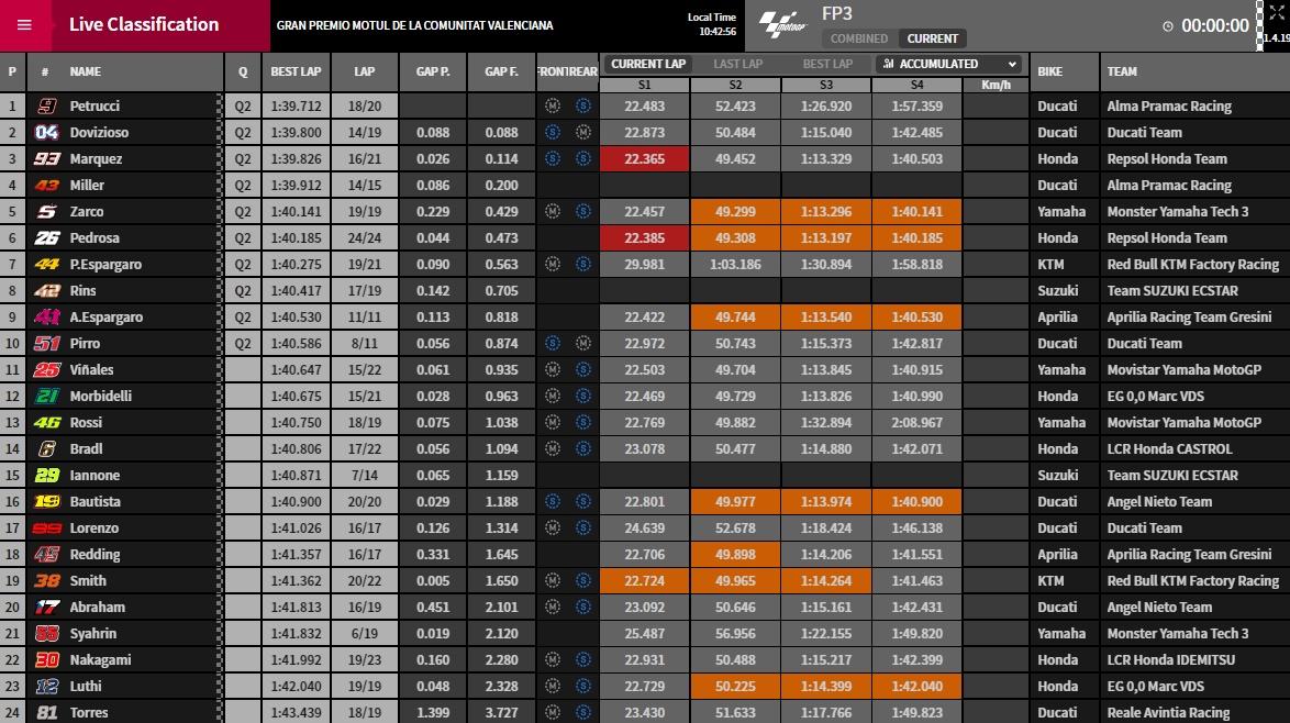 MotoGP FP3 Ergebnisse - @ www.motogp.com