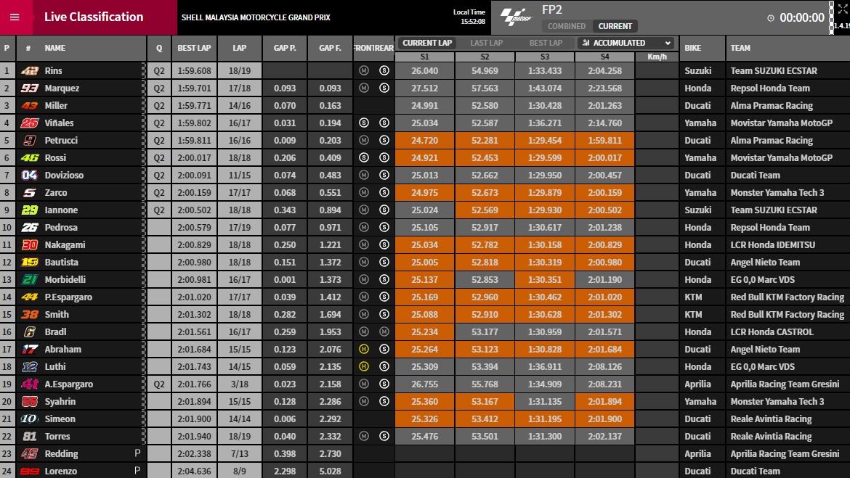 MotoGP FP2 Sepang - ©www.motogp.com