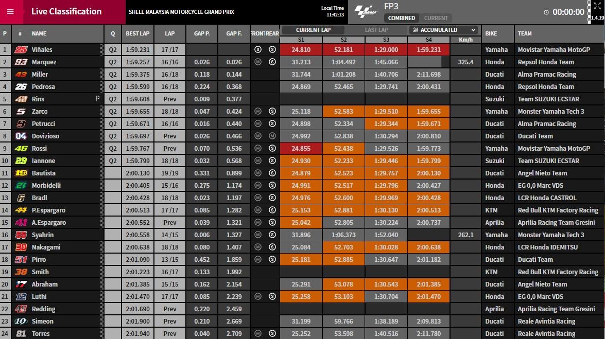 MotoGP Sepang FP3 - © www.motogp.com