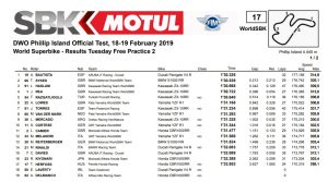 Phillip Island World Superbike FP2 - ©www.worldsbk.com