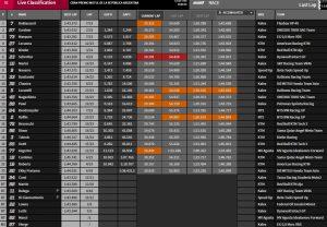 Moto2 Ergebnisse - © www.motoGP.com