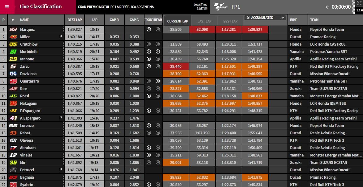 MotoGP Argentinien FP1 - ©www.motogp.com