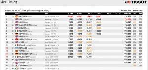 Superpole Race Ergebnis - ©www.worldsbk.com