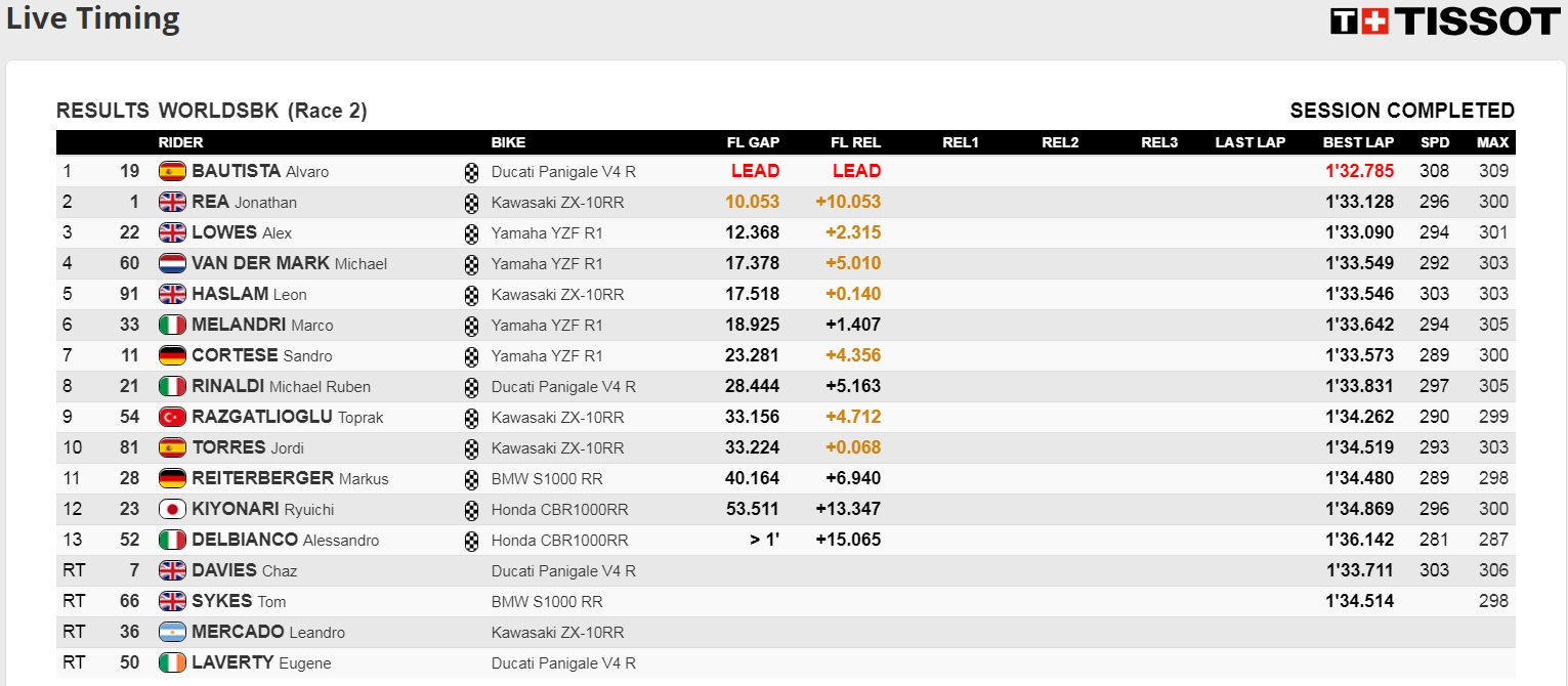 Thailand Ergebnisse Race 2 - ©www.worldsbk.com