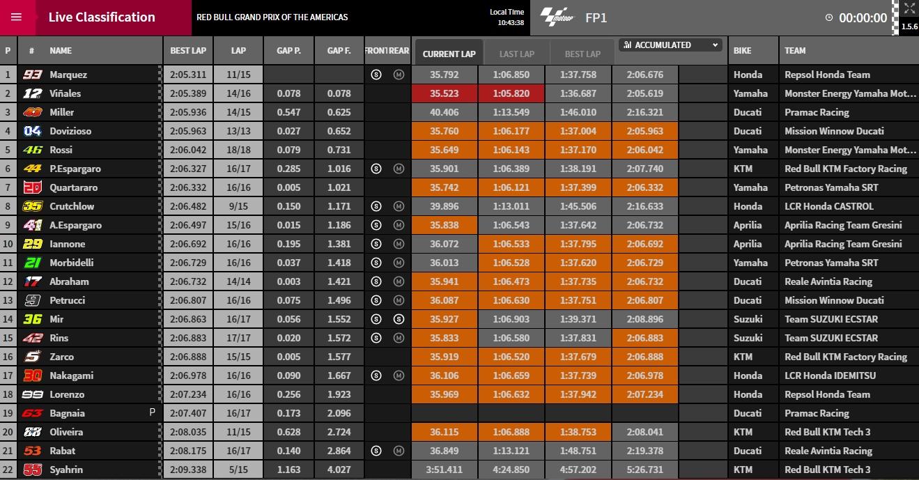 MotoGP FP1 - © www.motogp.com