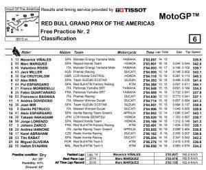 Austin MotoGP FP2 - © www.motoGP.co