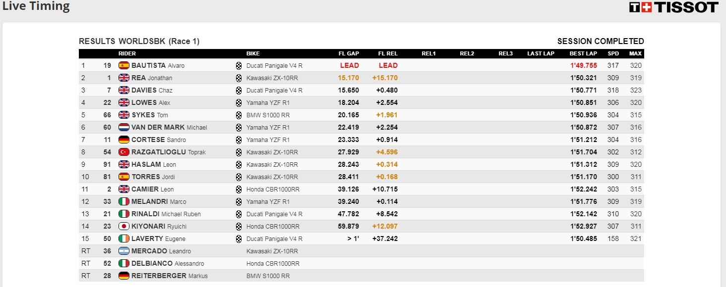 Race1 WSBK Aragon 2019 - ©www.worldsbk.com