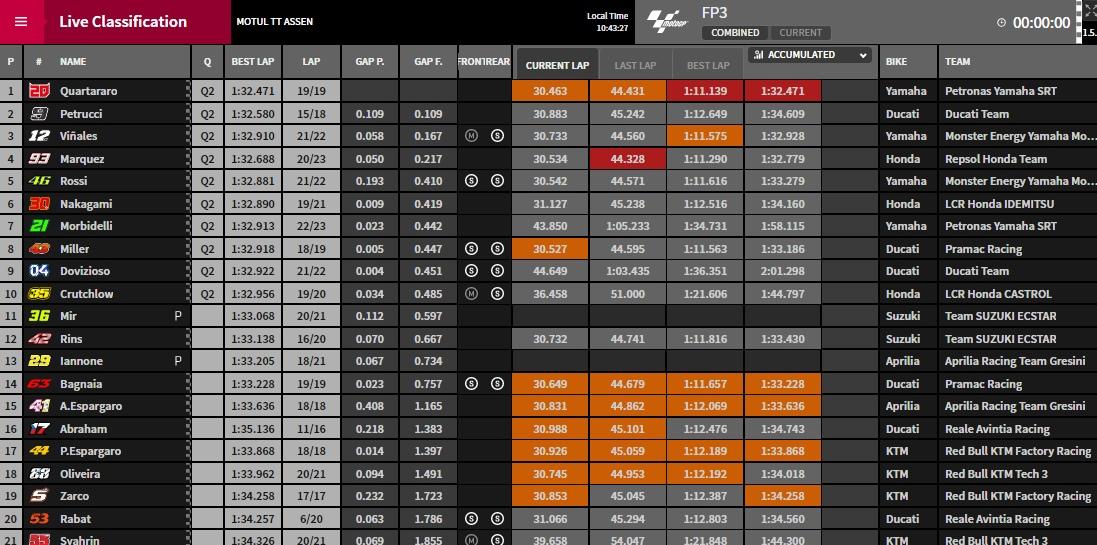 MotoGP FP3 Assen - © www.motogp.com