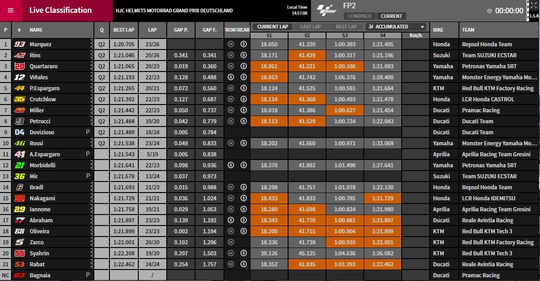 MotoGP FP2 Sachsenring - © www.motogp.com