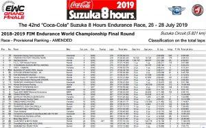 Ergebniss Suzuka 2019 - © www.fimewc.com