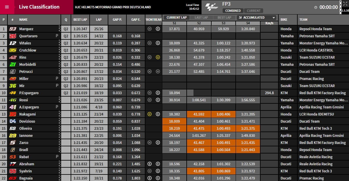 MotoGP FP3 Sachsenring - © www.motoGP.com