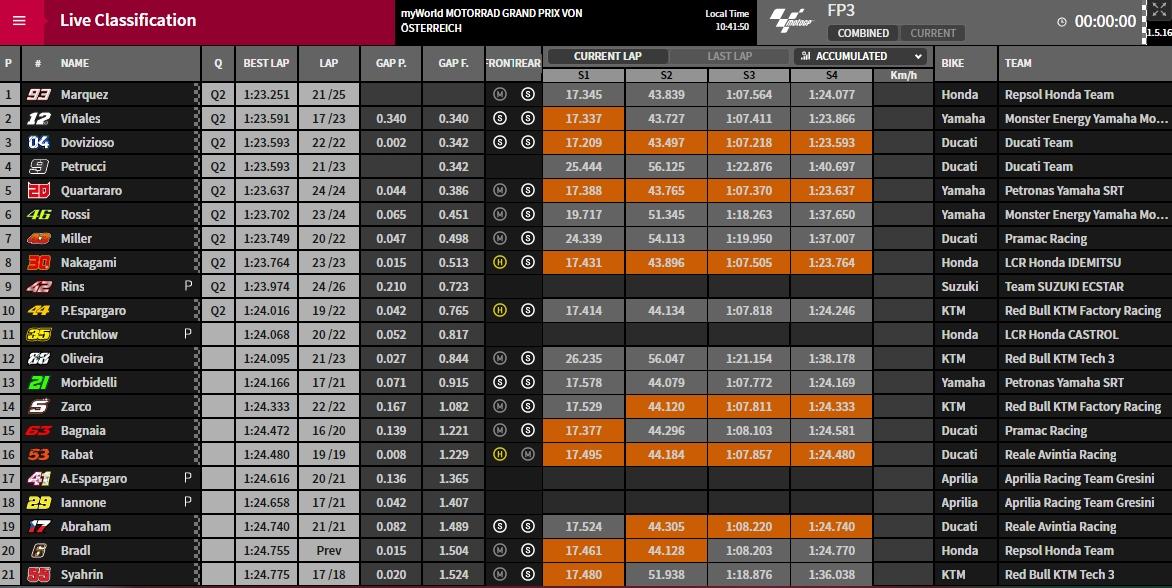 MotoGP FP3 Spielberg - © www.motogp.com