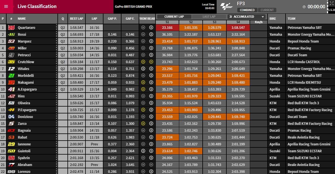 MotoGP FP3 - © www.motogp.com
