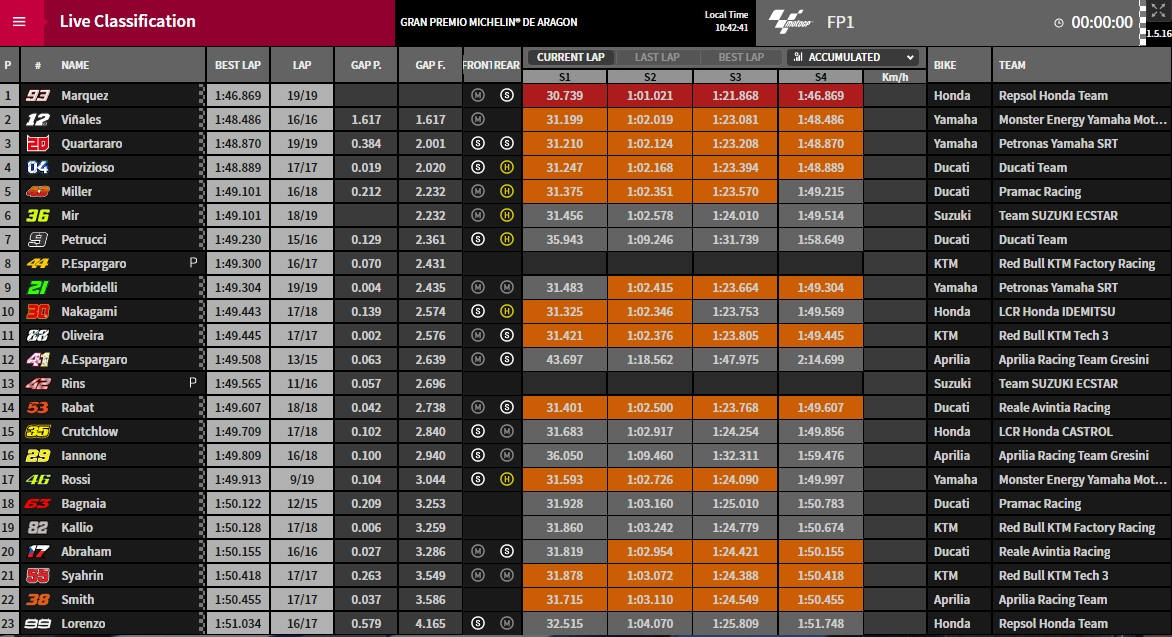 MotoGP Fp1 Aragon 2019 - © www.motogp.com