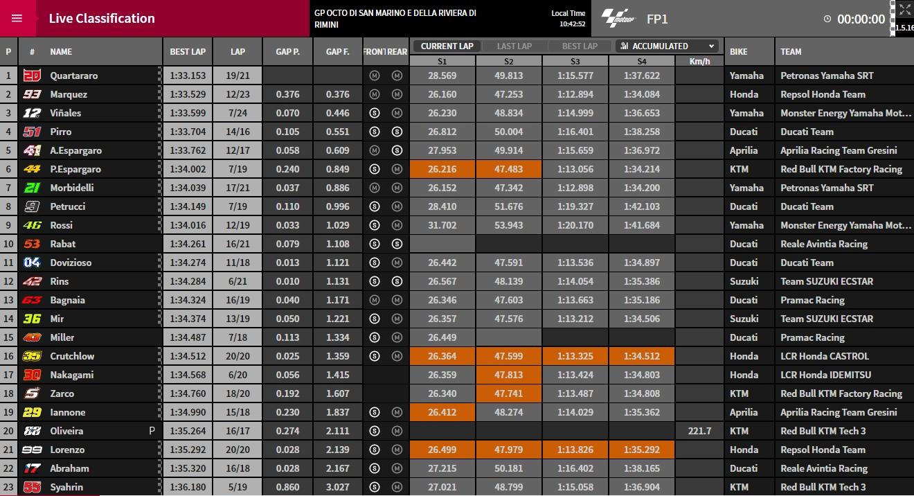 MotoGP FP1 Misano 2019 - © www.motogp.com