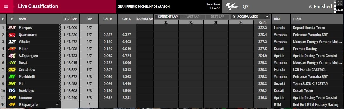 Q2 Aragon 2019 - © www.motogp.com
