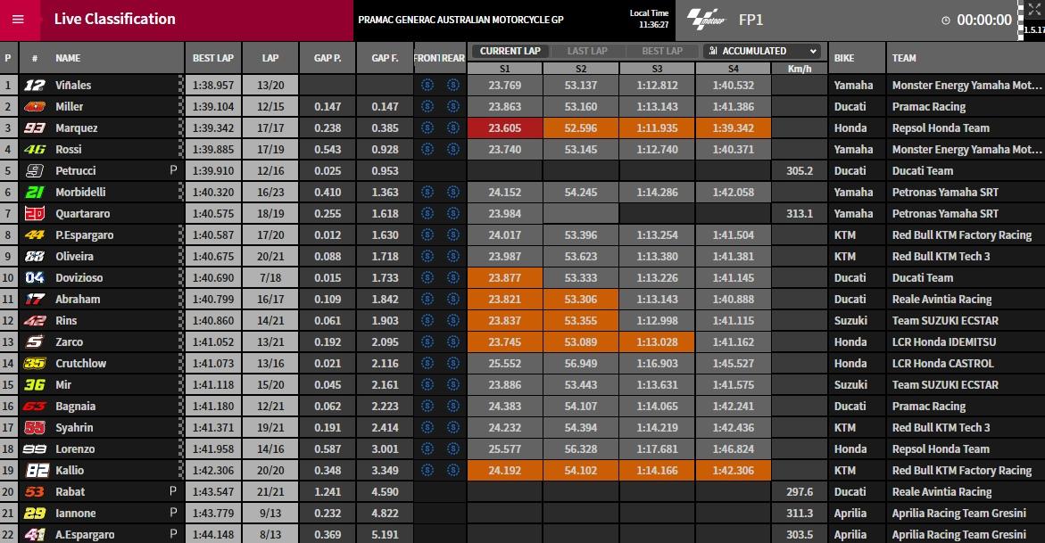 MotoGP FP1 Phillip Island - © www.motogp.com
