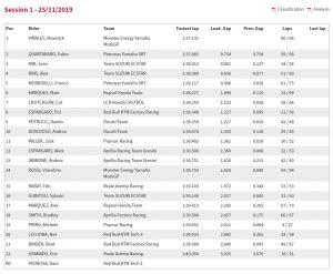 Jerez MotoGP Test Tag1 - © www.motogp.com