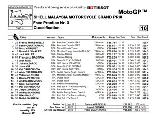 MotoGP FP3 Sepang - © www.motogp.com