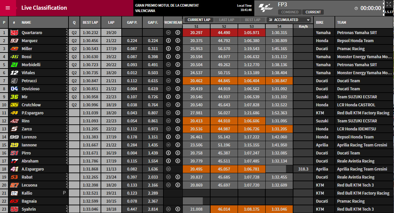 MotoGP FP3 Valencia 2019 - © www.motogp.com