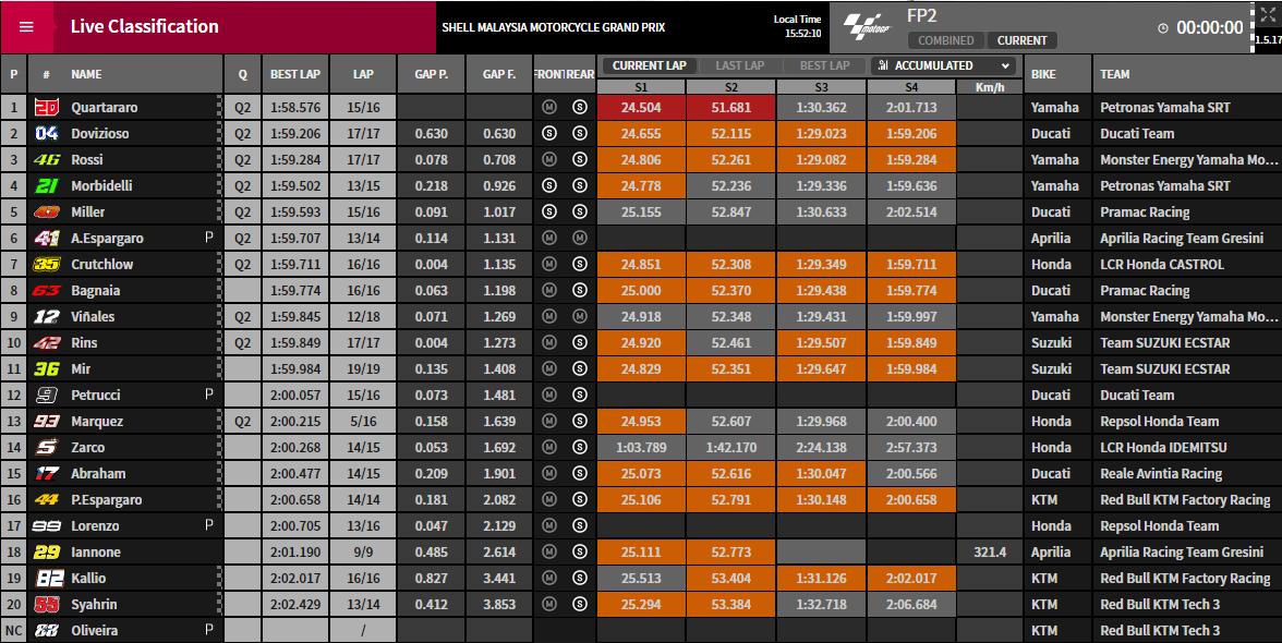 MotoGP FP2 Sepang - © www.motogp.com