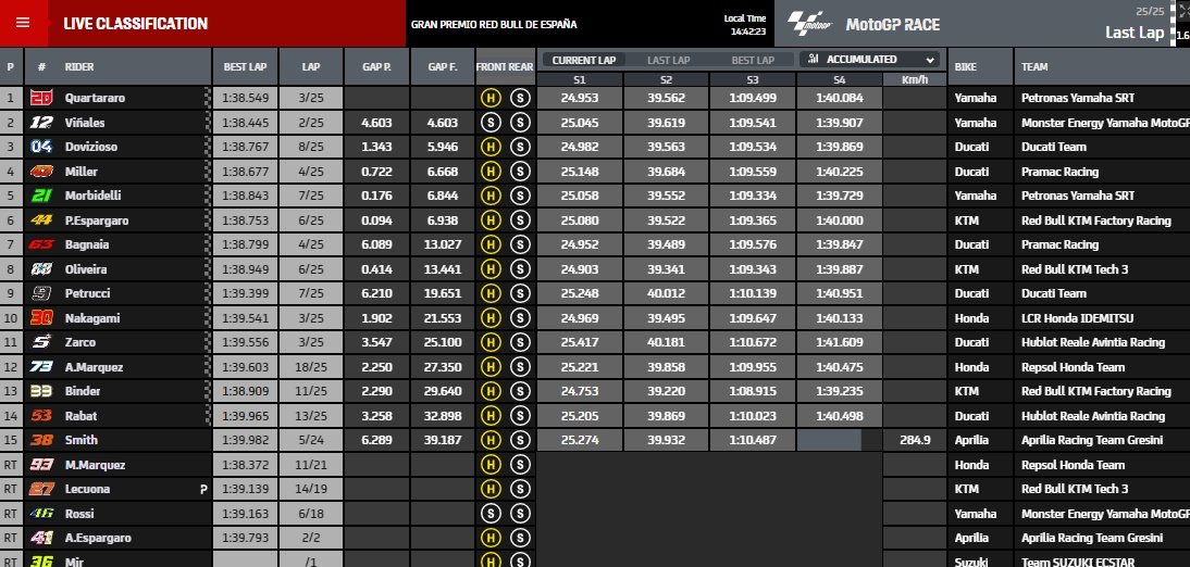 Ergebnisse MotoGP Jerez 2020 - © motogp.com