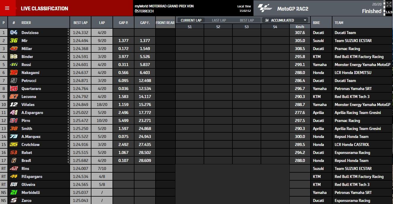MotoGP Zeiten AustrianGP - www.motogp.com