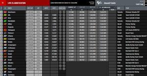 Ergebnisse MotoGP Barcelona - © www.motogp.com