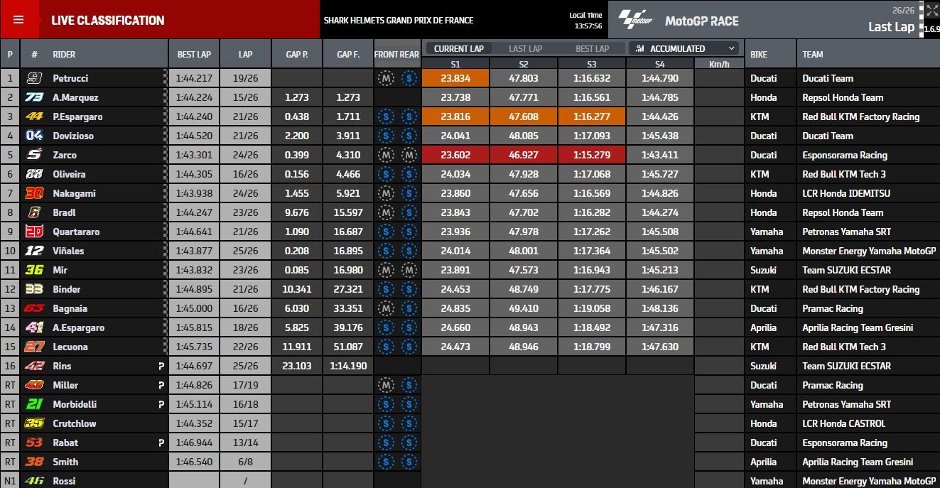 Ergebnisse Le Mans - © www.motogp.com