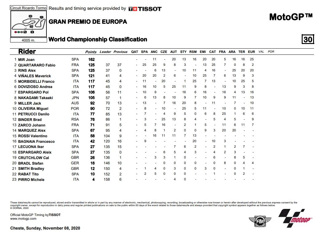 MotoGP WM-Stand nach Valencia - www.motogp.com